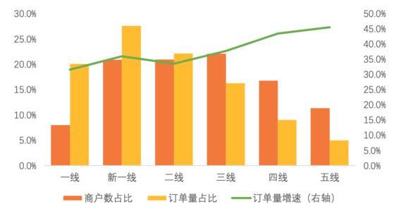 美团报告:中国小吃商户约500万,日益向品牌化、连锁化发展