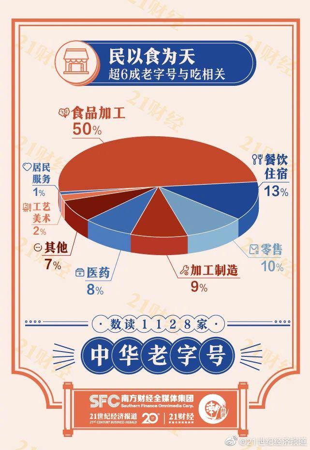 """全国1128家""""中华老字号"""",超六成与吃有关"""